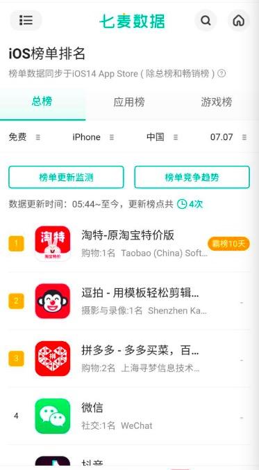 又好又便宜 淘特下载量激增:连续10天霸榜苹果AppStore