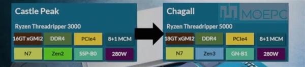 曝AMD线程撕裂者5000系列下月发:Zen 3架构、xGMI达18GT/s