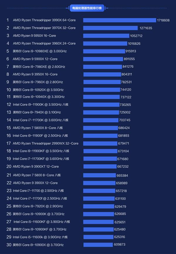 鲁大师上半年PC/笔记本处理器排行出炉:AMD性能凶猛 Intel销量称王