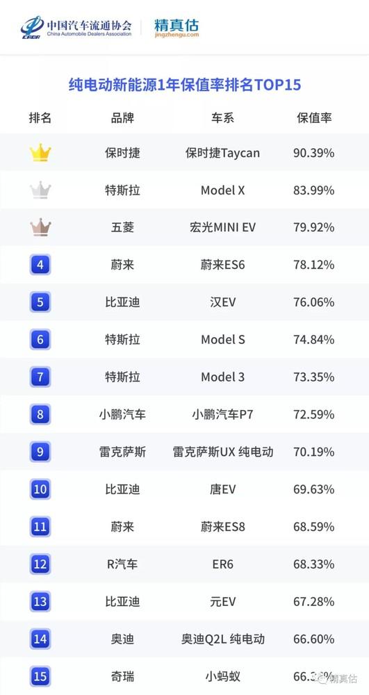 精真估发上半年中国汽车保值率报告 日系车总排名最高