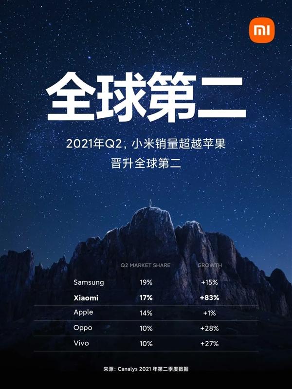 小米手机销量超过苹果成全球第二 雷军全员信:我们战略的重大胜利