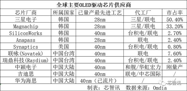 华为OLED驱动芯片完成试产:最快年底量产交付