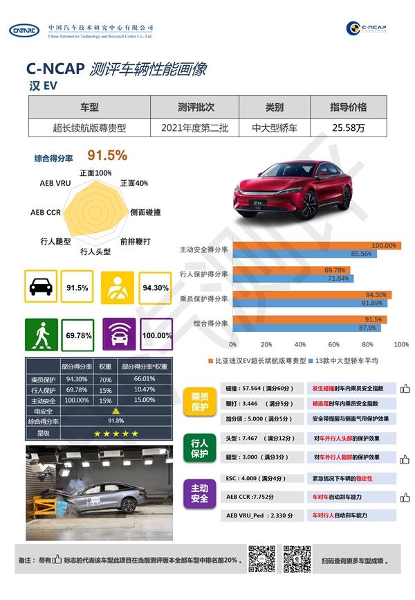 比亚迪汉C-NCAP成绩公布:A柱稳如山 五星评级