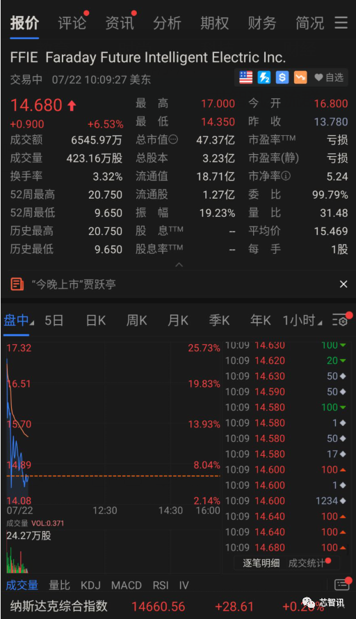 """市值超55亿美元!法拉第未来成功上市 贾跃亭""""下周回国""""有望"""