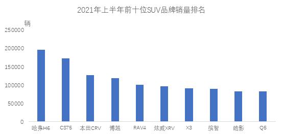 中汽协公布上半年SUV、轿车销量前十:哈弗H6、日产轩逸霸榜