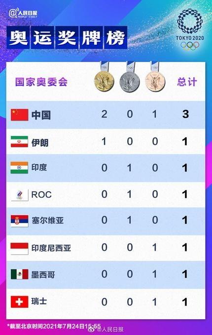 中国暂列奖牌榜第一 网友狂点赞:央视4K/8K直播为中国奥运健儿加油