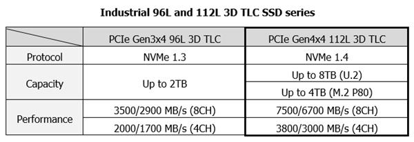 Innodisk发布新工业级SSD:112层TLC闪存、最大容量8TB