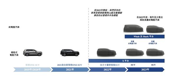 理想将推全尺寸的豪华增程式SUV!标配L4级自动驾驶兼容的必要硬件