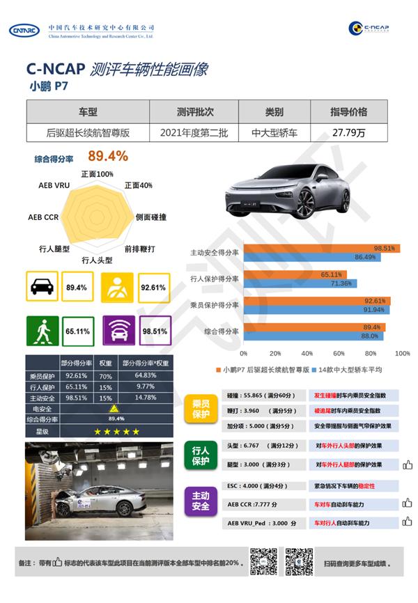 高强度钢用料国产车最多之一!小鹏P7获C-NCAP五星评级
