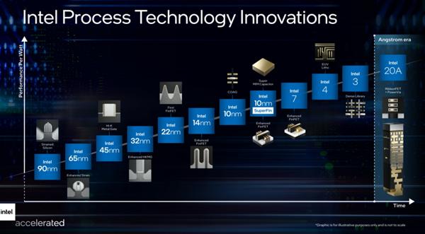 率先进入埃米时代 Intel CEO表态:2025年重回技术领导地位