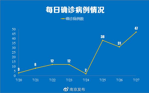 南京疫情传播链已增至170人:波及5省9地