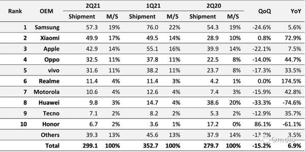 2021年上半年手机市场同比增长17.4% 小米排名第二