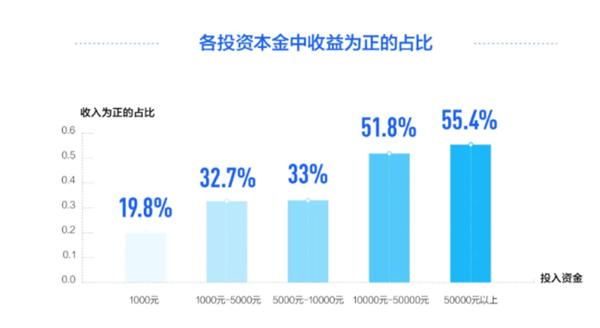 67%大学生理财赚不到钱 投入越少亏钱比例越高