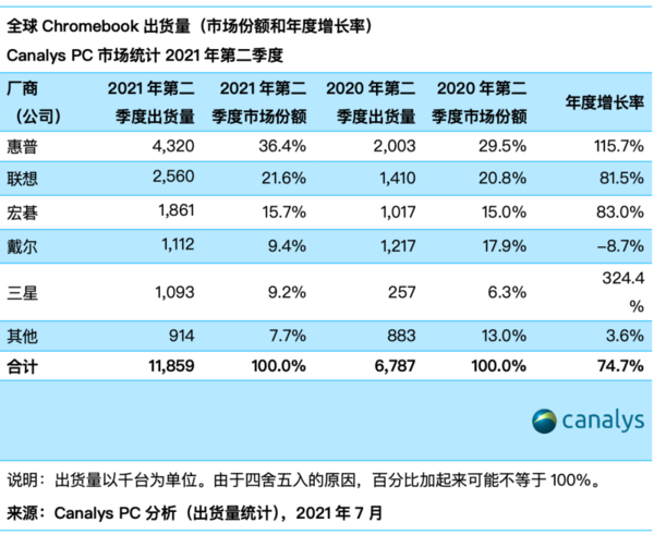 Canalys:第二季度全球Chromebook增幅75% 惠普第1