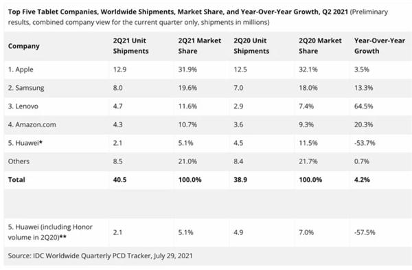 """iPad依然是""""平板之王"""":联想成国产安卓平板最大赢家 全球第三"""