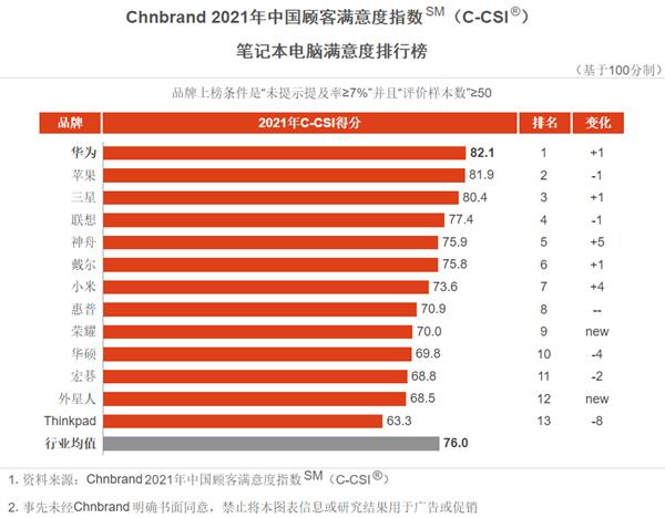 首超苹果 华为拿下中国笔记本行业顾客最满意品牌