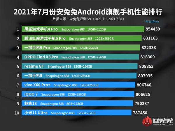 7月安卓手机性能榜:小米11 Ultra第十 第一往手机里塞入SSD