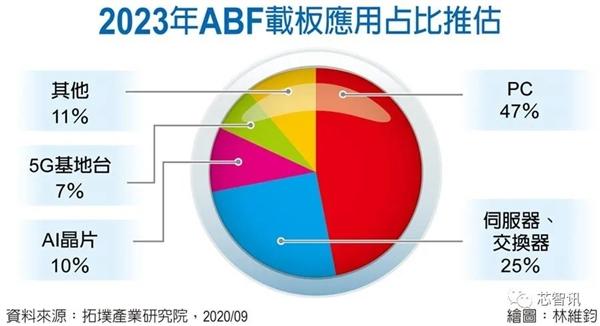 关键物料持续缺货 价格暴涨50%:中国台湾/日韩大厂急砸百亿扩产