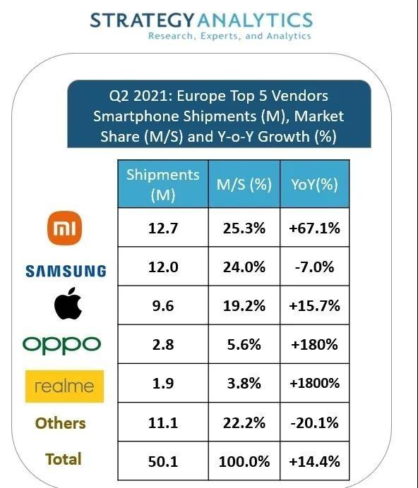 中国手机的春天?小米登顶欧洲市场 OPPO、realme前五