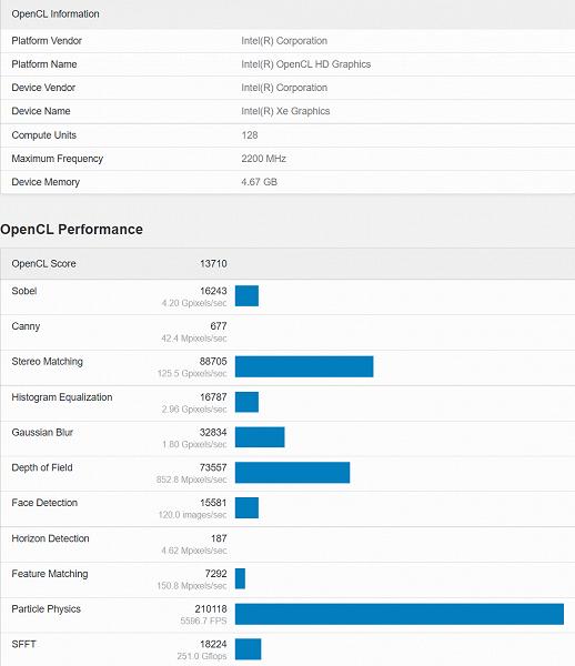 频率冲上2.2GHz Intel低端DG2显卡性能仅相当于RX 550