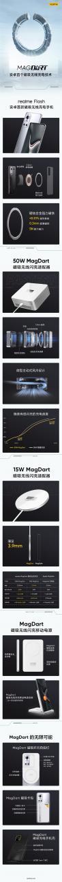 一图了解realme MagDart磁吸闪充:领跑安卓阵营 速度远超iPhone
