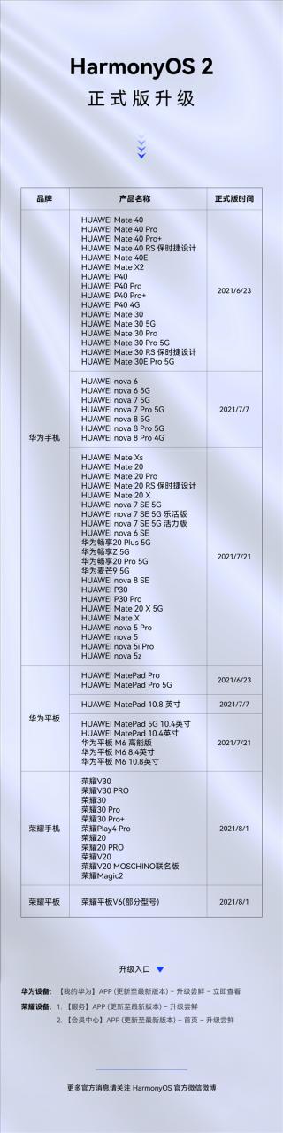 HarmonyOS 2升级进展公布!65款机型吃上正式版