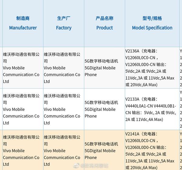iQOO 8系列新机入网 标配120W超级闪充 价格有惊喜?-冯金伟博客园