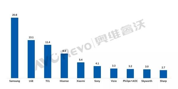 今年上半年全球TV品牌出货量增长6.8% 小米进入前五