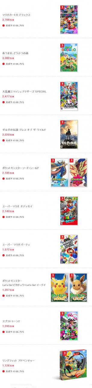 任天堂财报公布 净利润927亿日元 Switch卖出8904万台