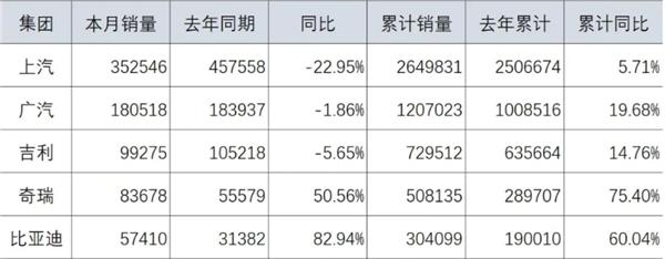7月国内车企销量排名:比亚迪同比暴涨82.94%成最大赢家