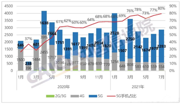5G换机潮来了!国内5G手机销量持续暴涨