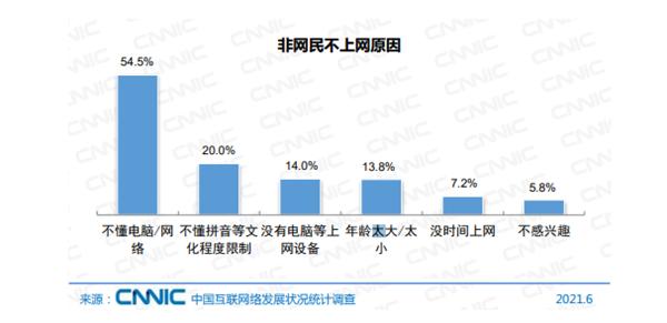 中国还有4亿人不上网 主要原因公布:没上网设备仅排第三