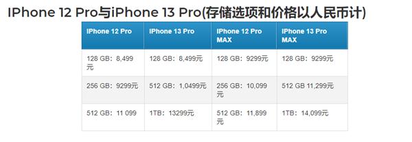 对比iPhone 12!iPhone 13全系价格曝光:512GB的Pro便宜了