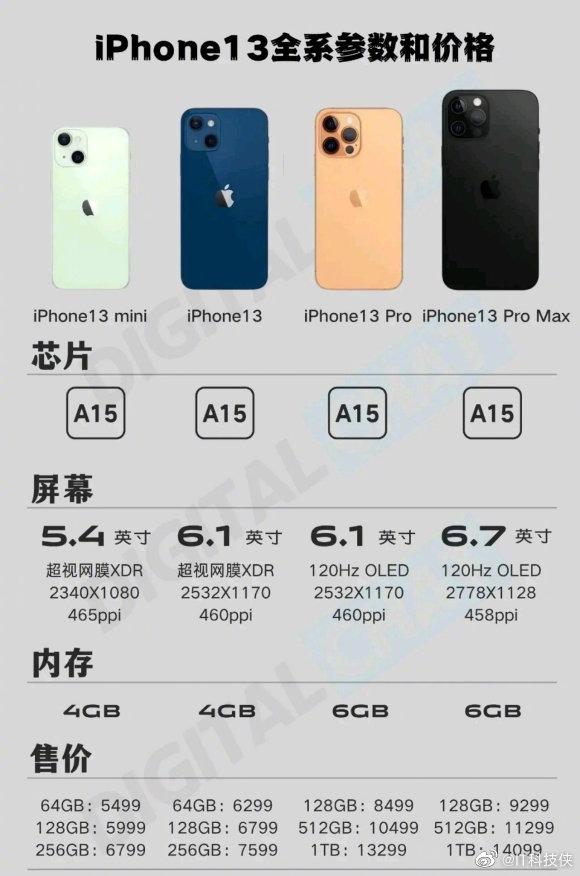 5499元起!iPhone 13全系参数和售价汇总:标配小刘海、A15芯片