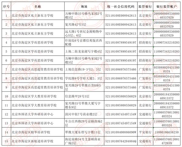 北京海淀公布首批学科校外培训白名单:只剩15个