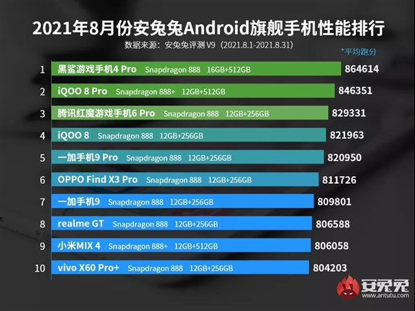 8月Android手机性能榜出炉:骁龙888+竟不敌888
