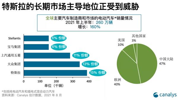 全球五大电动汽车制造商排名:特斯拉最强对手是大众 五菱第三