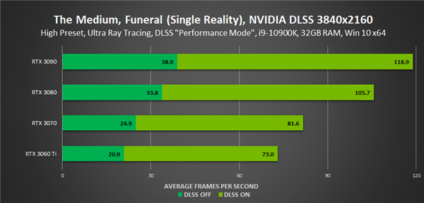 《灵媒》加入:7款游戏已通吃AMD FSR、NVIDIA DLSS