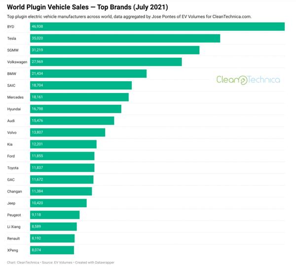 7月全球电动车销量:比亚迪击败特斯拉