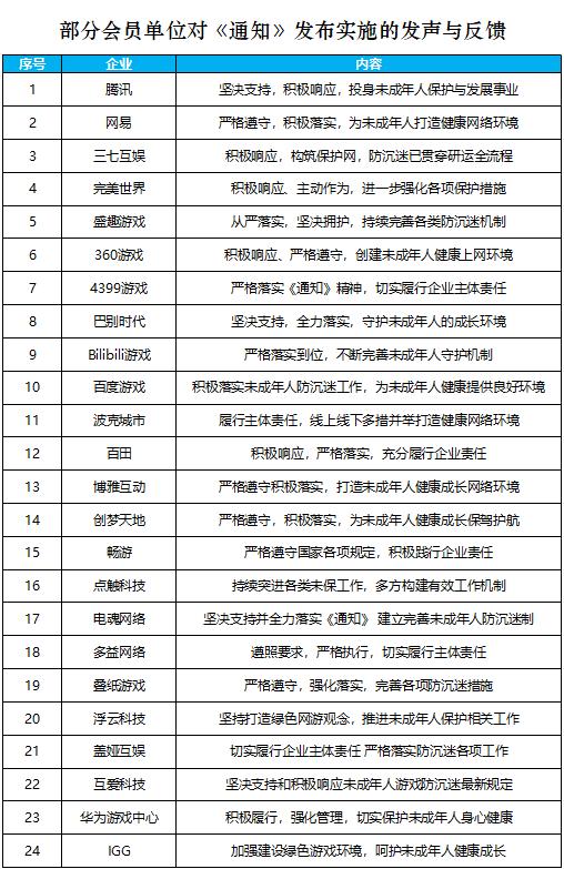 未成年人网游防沉迷第一周!游戏工委:已有63家单位响应通知