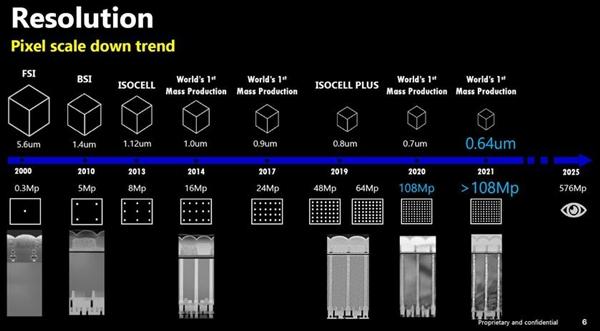 超过人眼极限 三星2025年将推5.76亿像素传感器
