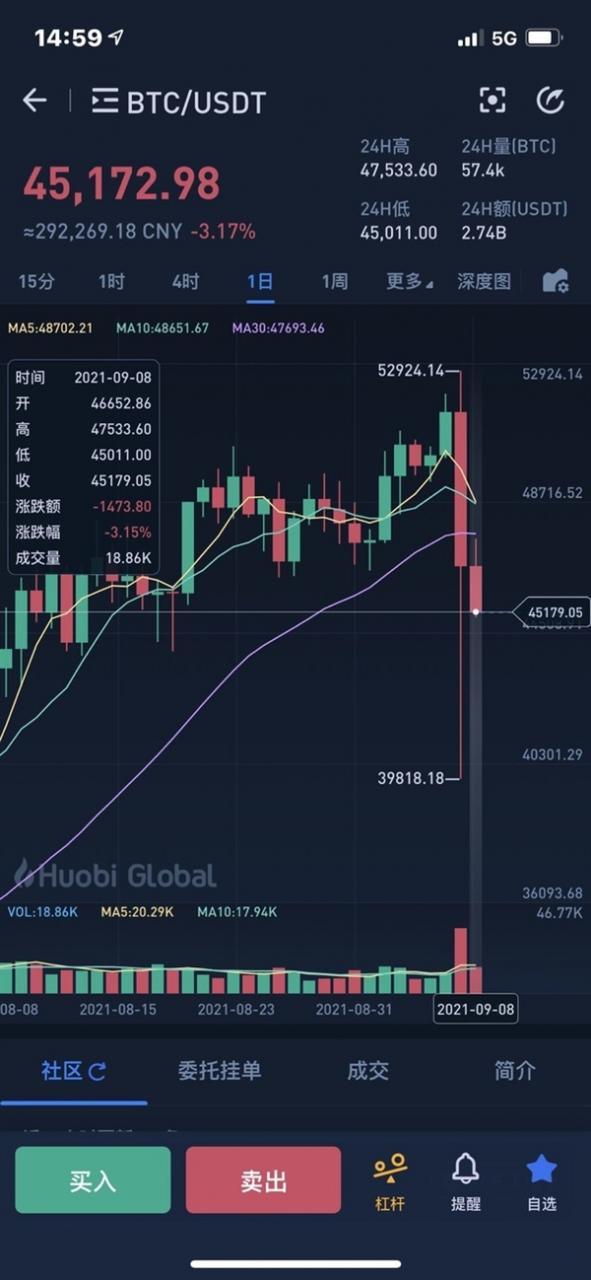 高点买一个币至少亏40万!比特币连续两天暴跌带崩市场
