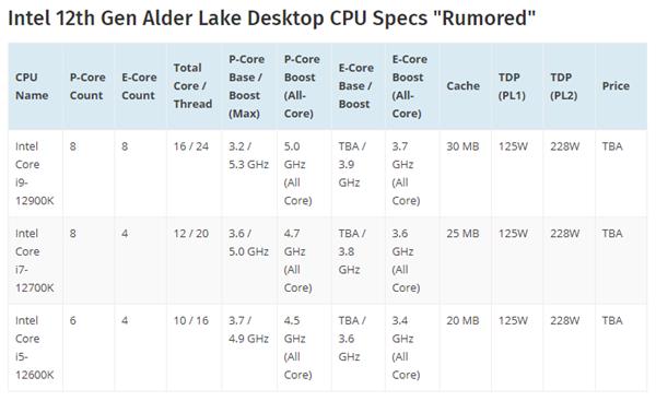 Intel i9-12900K 12代旗舰频率突破5GHz:一性能猛增40%