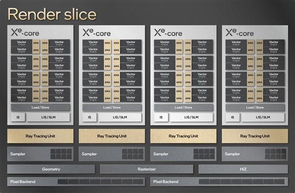 Intel DG2游戏显卡定位曝光:拳打RTX 3070、脚踢RX 6700 XT