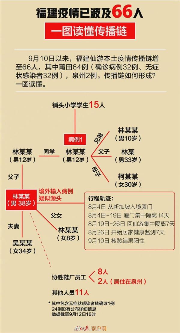 31省区市新增本土确诊22例:一图读懂福建疫情传播链