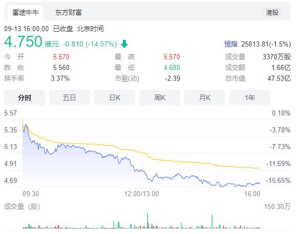 股价下跌超14%!新东方关闭K12小班在线业务:全面启动退费工作