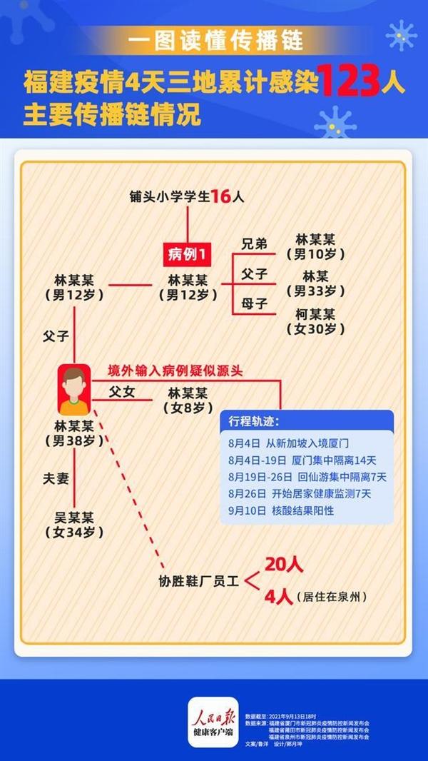 4天123例 一图读懂福建疫情传播链:莆田30名10岁以下儿童核酸阳性