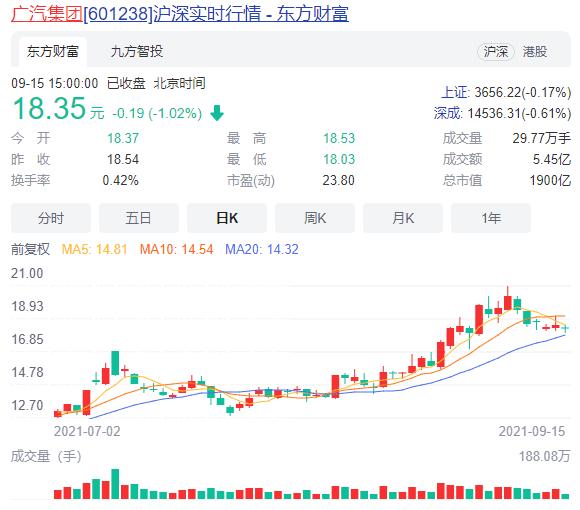 埃安宣布混改后 广汽股价创历史新高!两月暴涨超65%