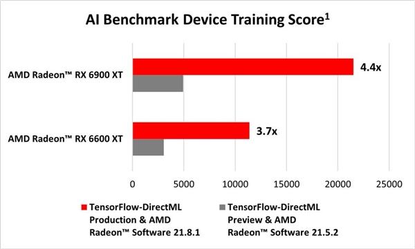 联手微软:AMD RDNA2显卡AI性能暴涨4.4倍!