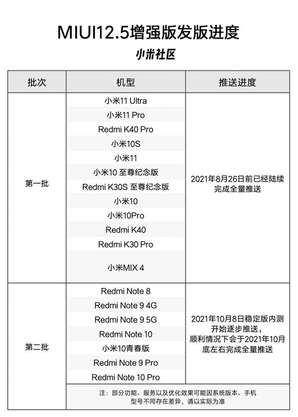 MIUI 12.5增强版第二批升级来了:支持机型公布 7款在列